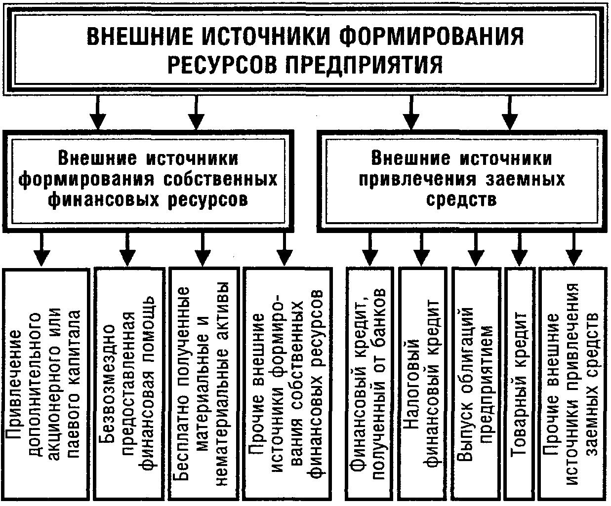 Stylchik: формирование собственного капитал предприятия