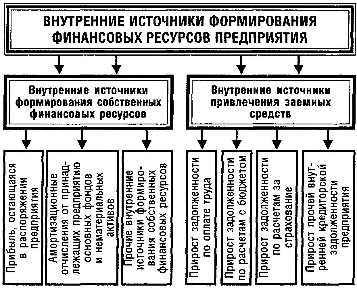 Презентация финансовые ресурсы предприятия